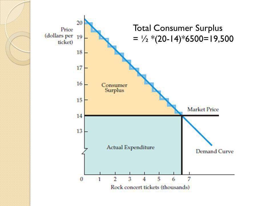 Total Consumer Surplus
