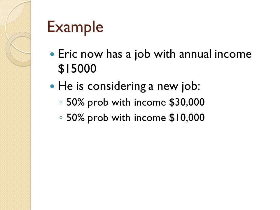 Example Eric now has a job with annual income $15000