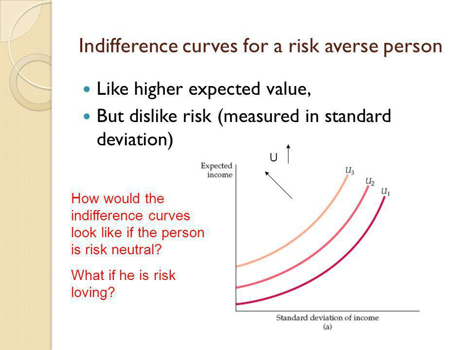Indifference curves for a risk averse person