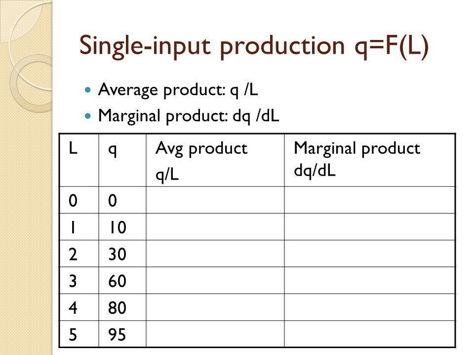 Single-input production q=F(L)