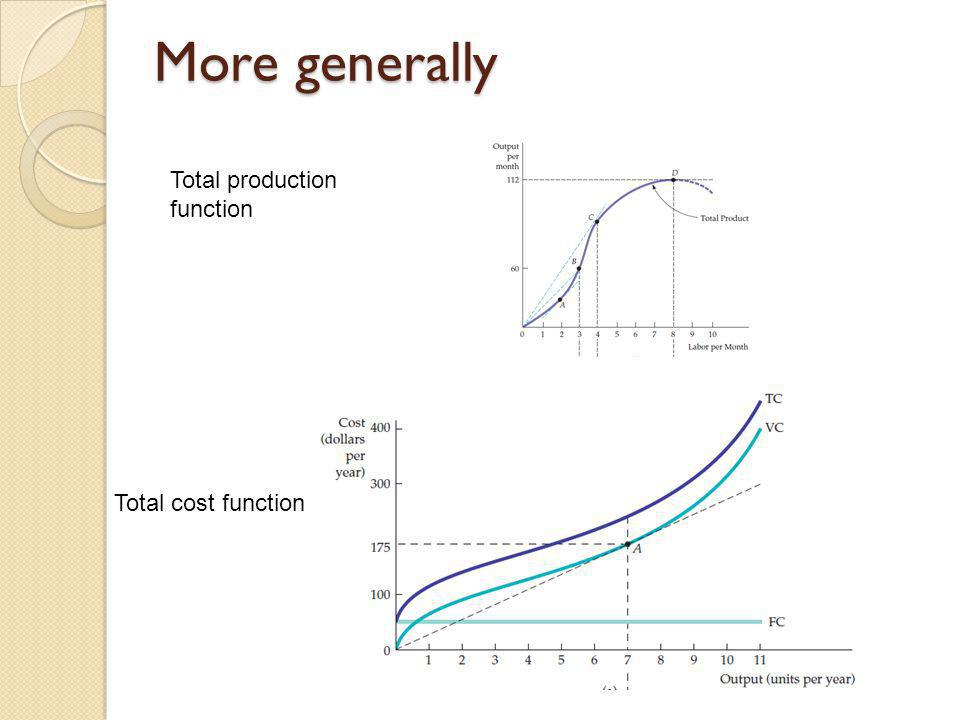 More generally Total production function Total cost function
