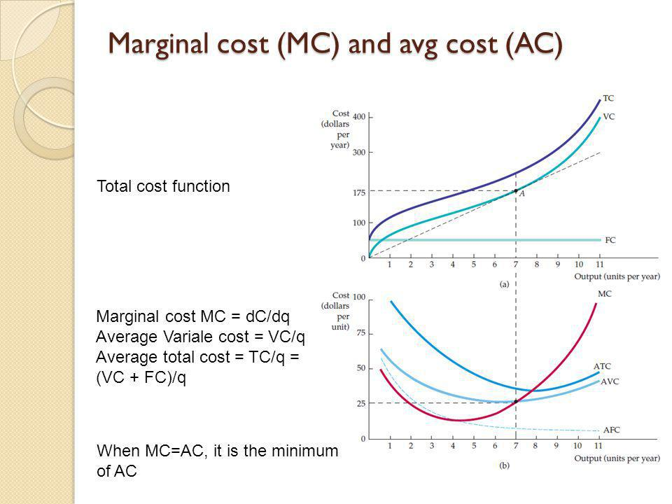 Marginal cost (MC) and avg cost (AC)