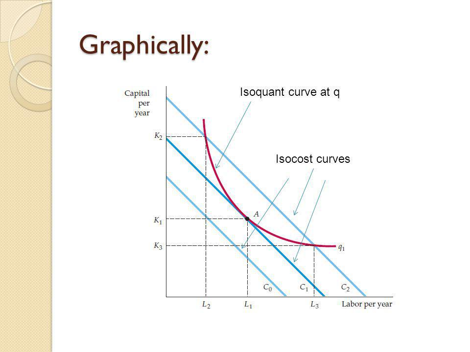 Graphically: Isoquant curve at q Isocost curves