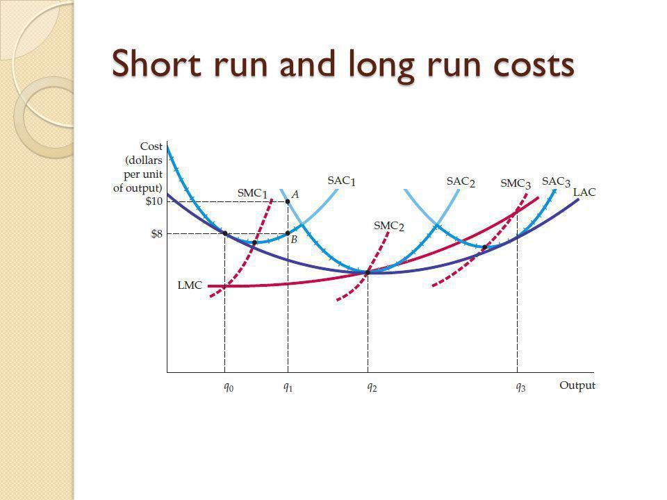 Short run and long run costs