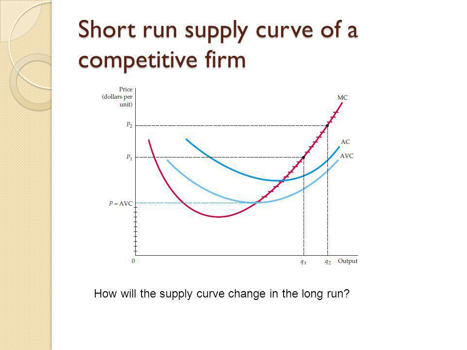 Short run supply curve of a competitive firm