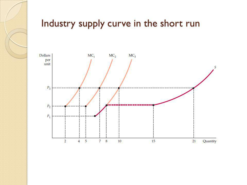 Industry supply curve in the short run