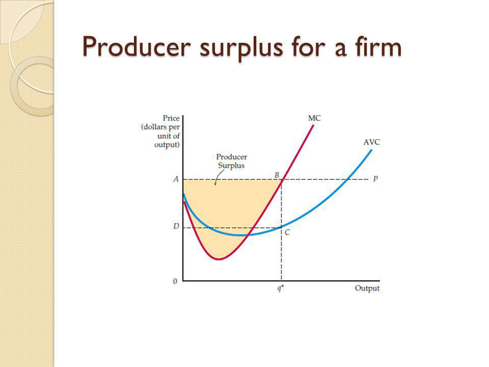 Producer surplus for a firm
