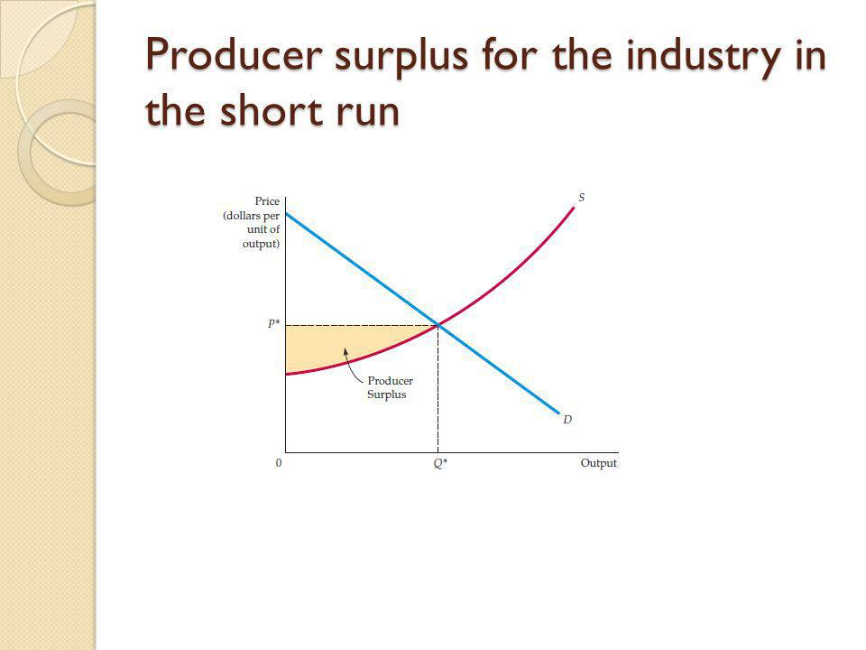 Producer surplus for the industry in the short run