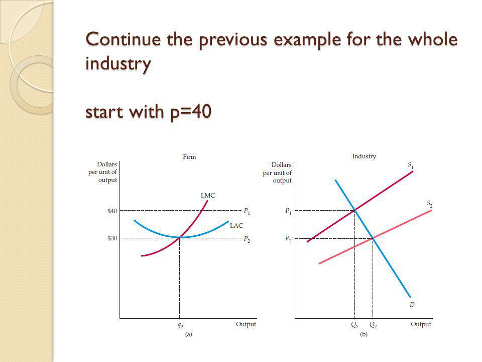 Continue the previous example for the whole industry start with p=40