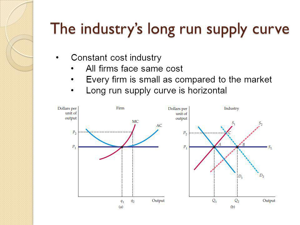 The industry's long run supply curve