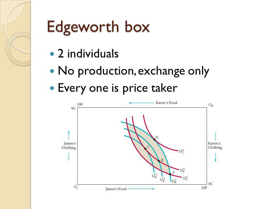 Edgeworth box 2 individuals No production, exchange only