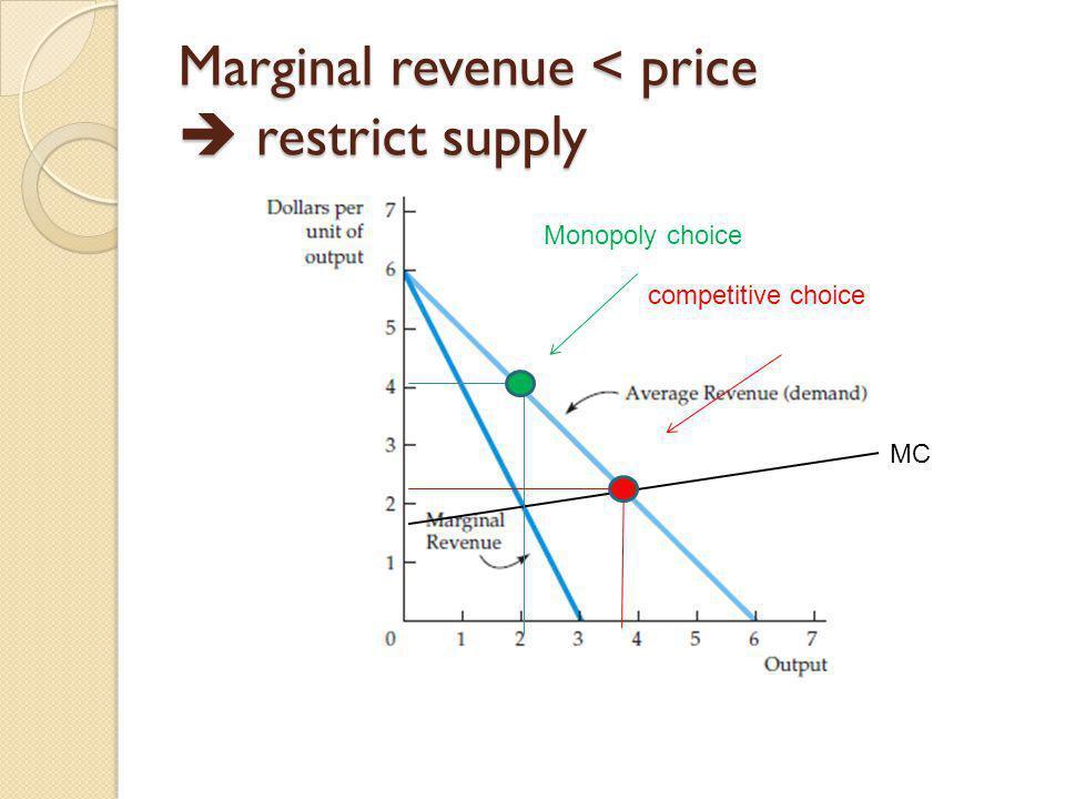 Marginal revenue < price  restrict supply