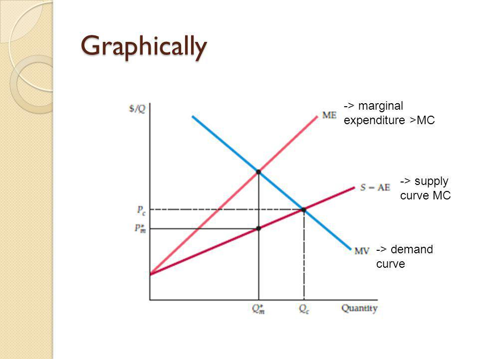 Graphically -> marginal expenditure >MC -> supply curve MC