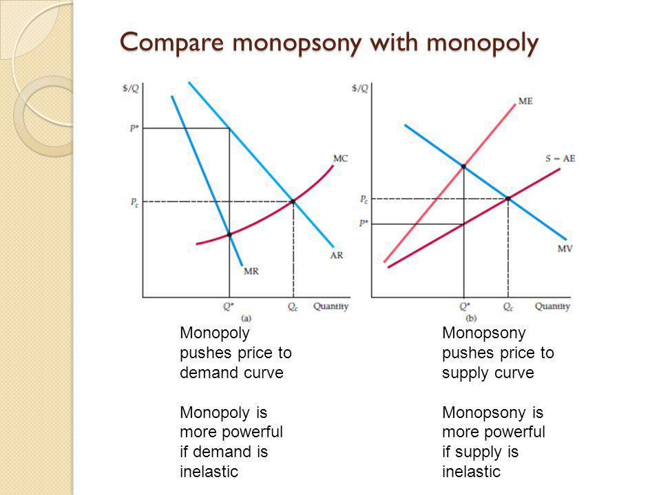 Compare monopsony with monopoly