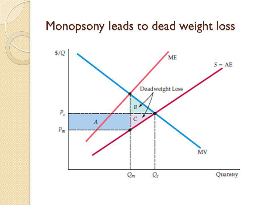 Monopsony leads to dead weight loss
