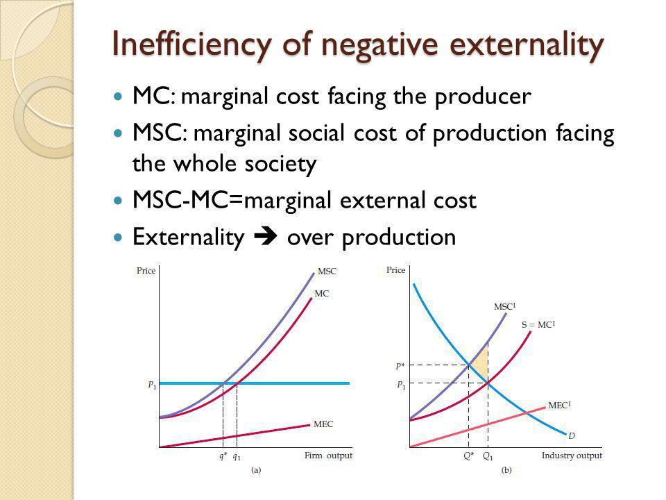 Inefficiency of negative externality