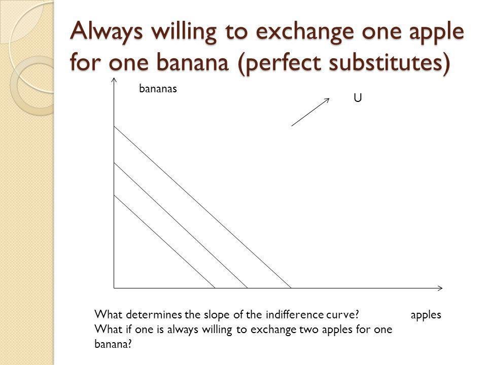 Always willing to exchange one apple for one banana (perfect substitutes)