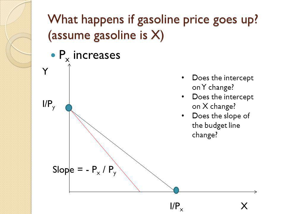 What happens if gasoline price goes up (assume gasoline is X)
