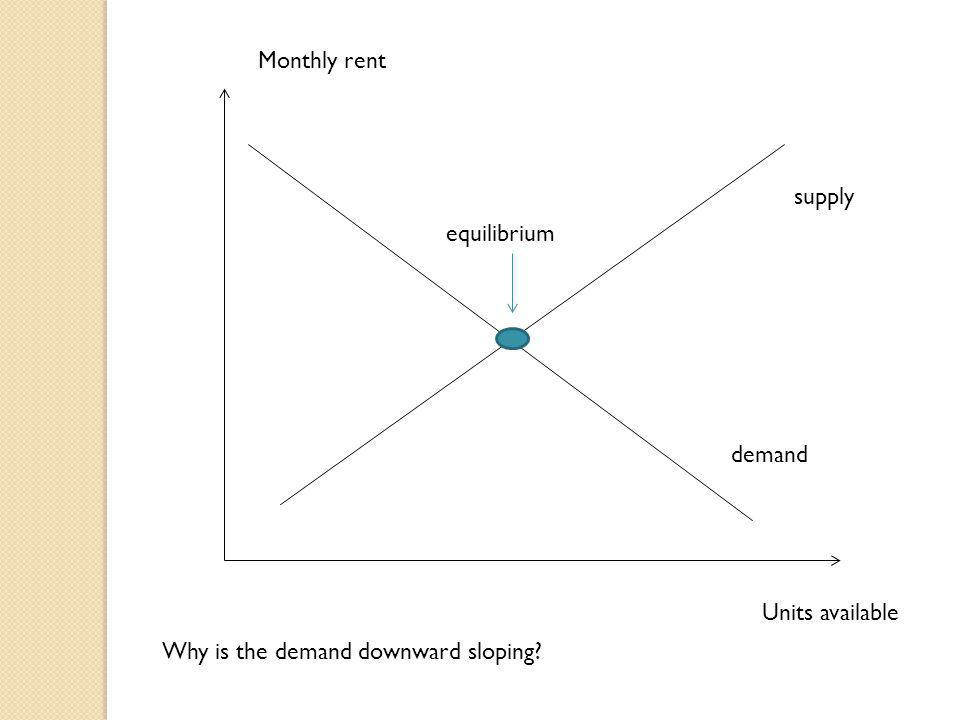 Monthly rent supply equilibrium demand Units available Why is the demand downward sloping