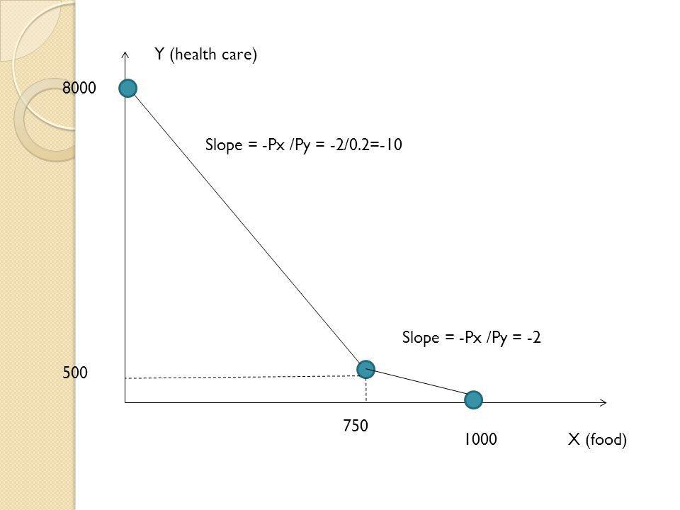 Y (health care) 8000 Slope = -Px /Py = -2/0.2=-10 Slope = -Px /Py = -2