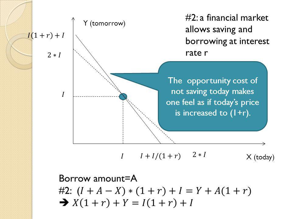 #2: a financial market allows saving and borrowing at interest rate r
