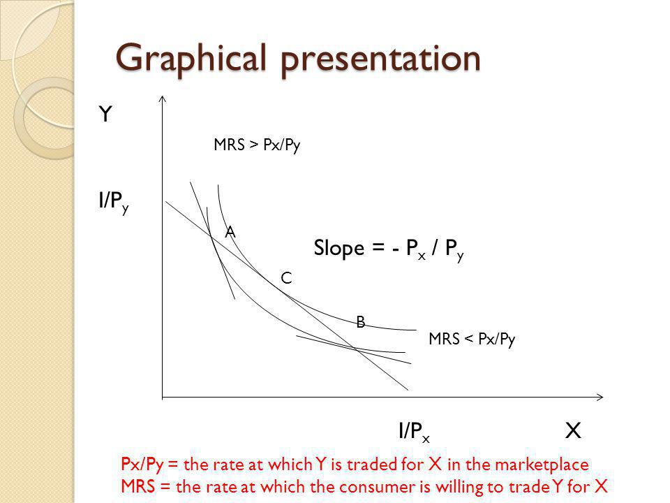 Graphical presentation