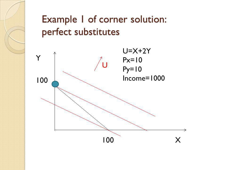 Example 1 of corner solution: perfect substitutes