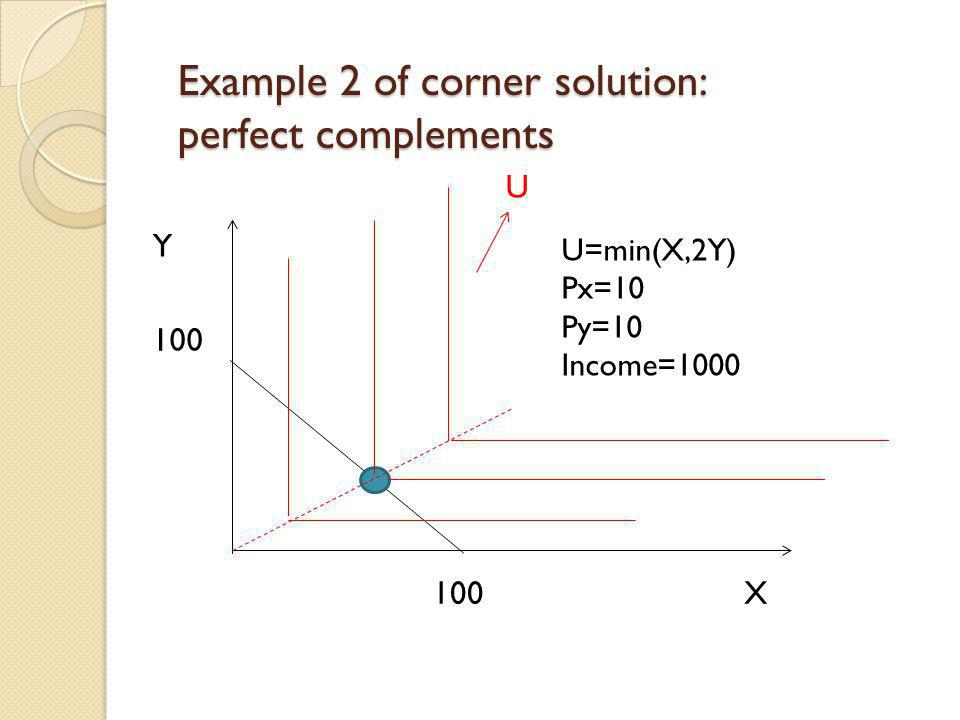 Example 2 of corner solution: perfect complements