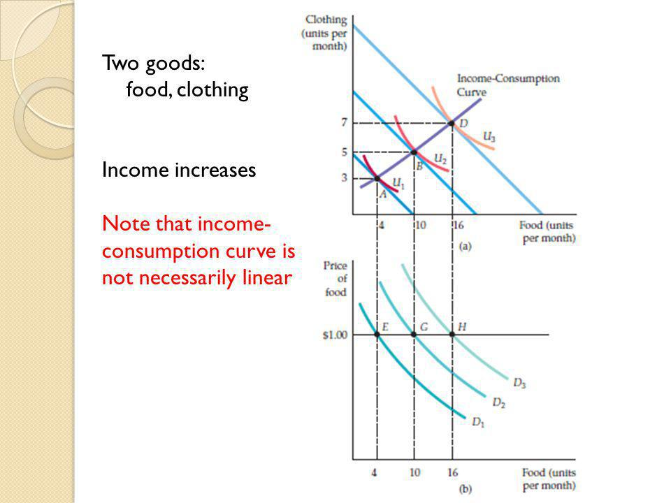 Two goods: food, clothing. Income increases.