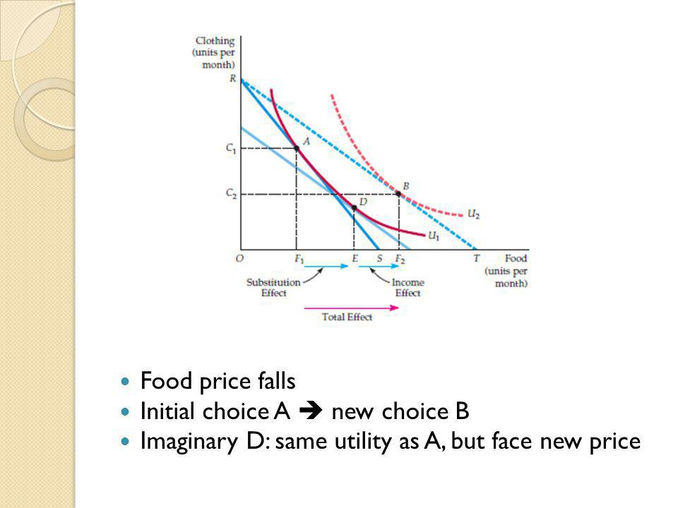 Food price falls Initial choice A  new choice B Imaginary D: same utility as A, but face new price