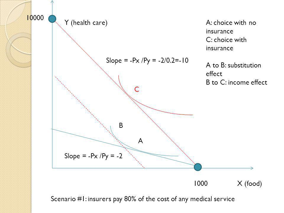 10000 Y (health care) A: choice with no insurance. C: choice with insurance. A to B: substitution effect.
