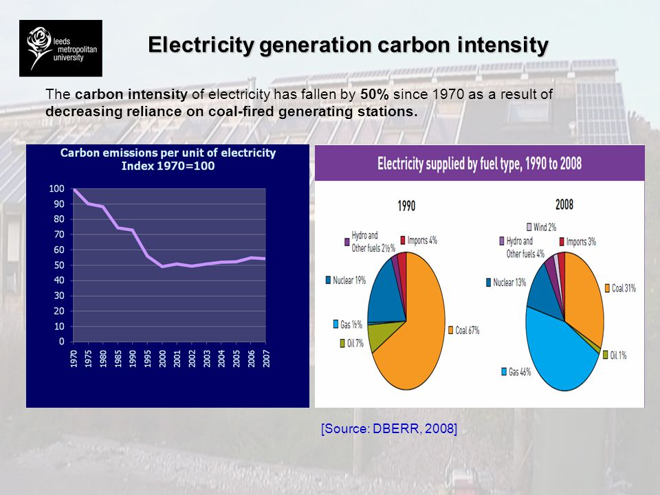 Electricity generation carbon intensity