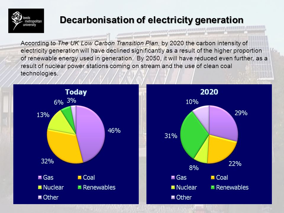 Decarbonisation of electricity generation
