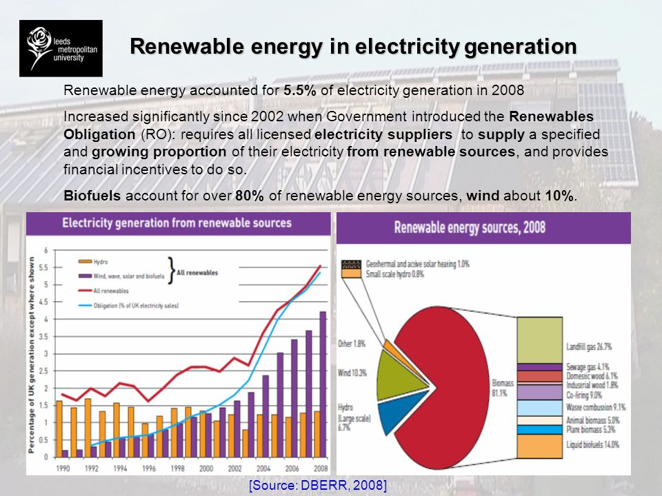 Renewable energy in electricity generation