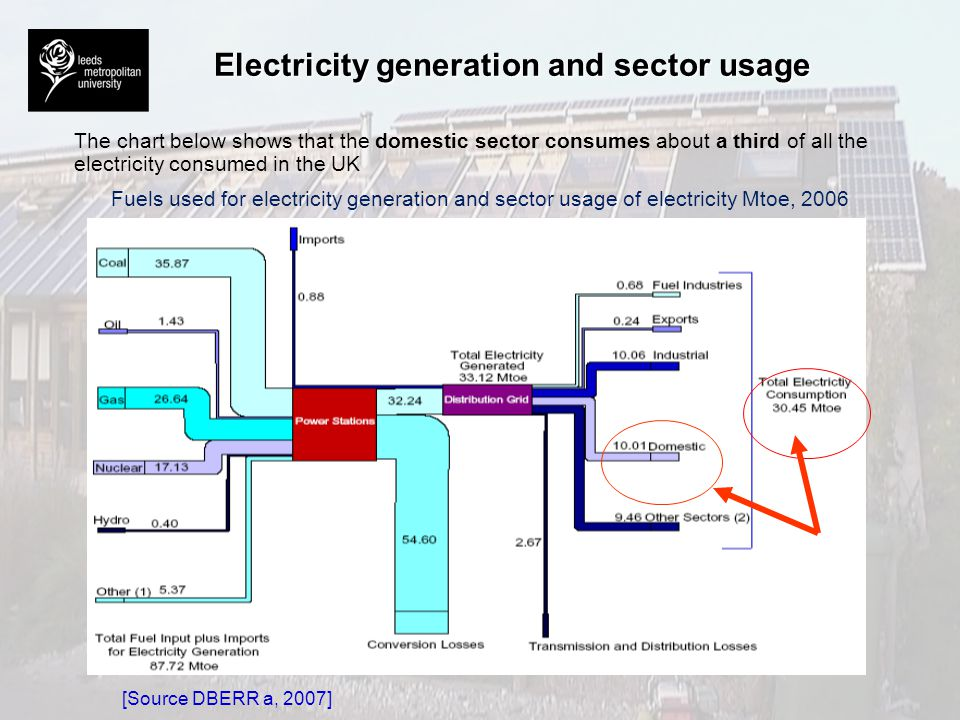 Electricity generation and sector usage