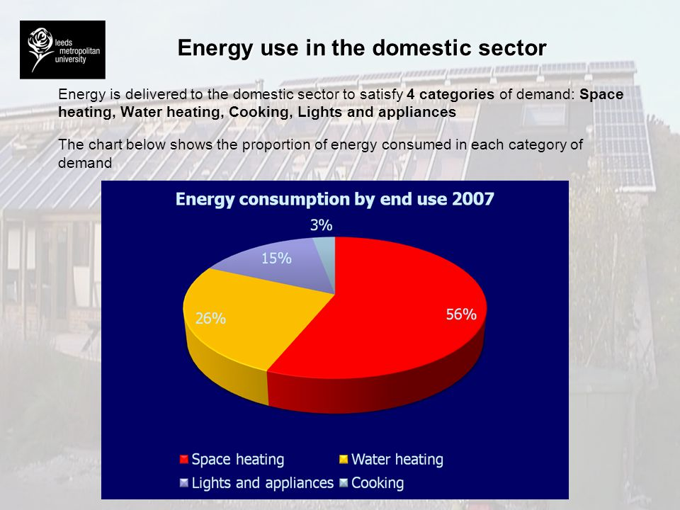 Energy use in the domestic sector