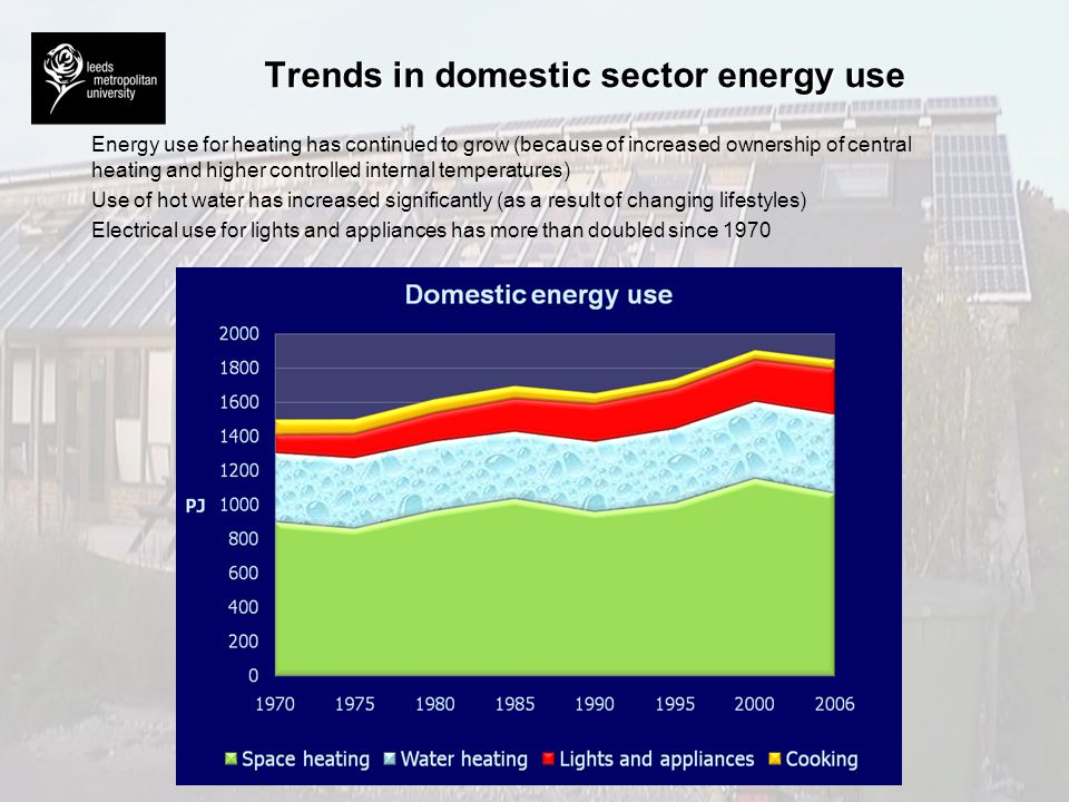 Trends in domestic sector energy use