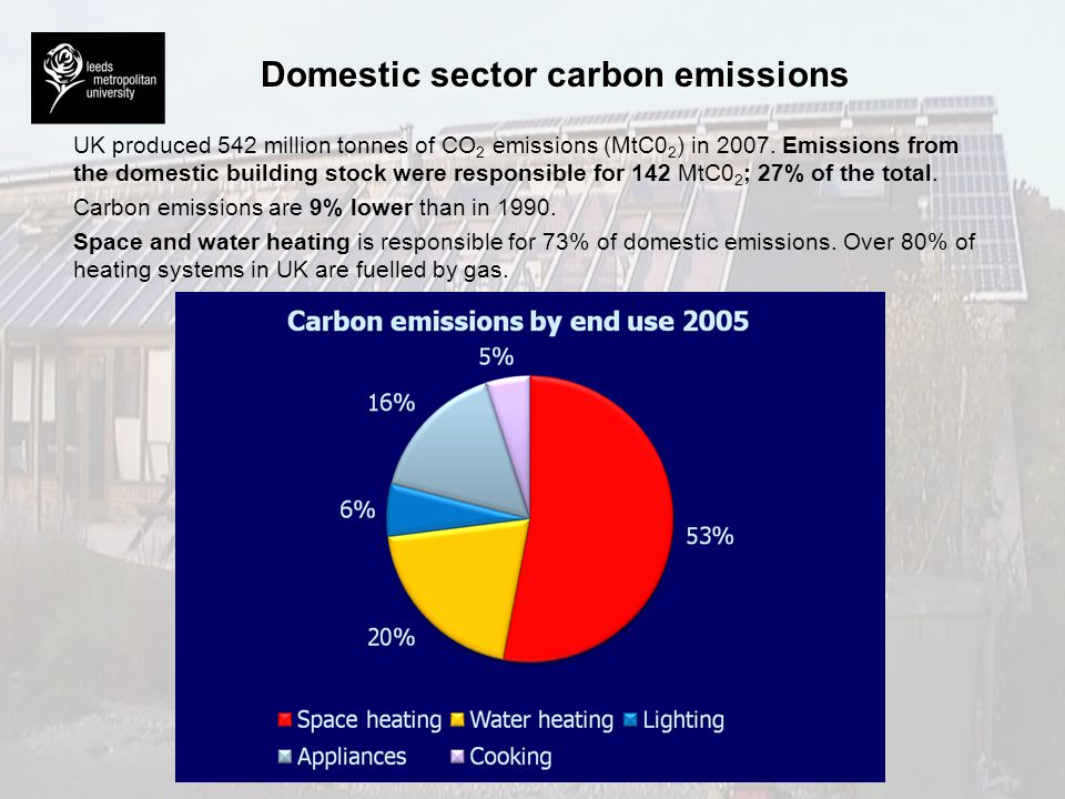 Domestic sector carbon emissions