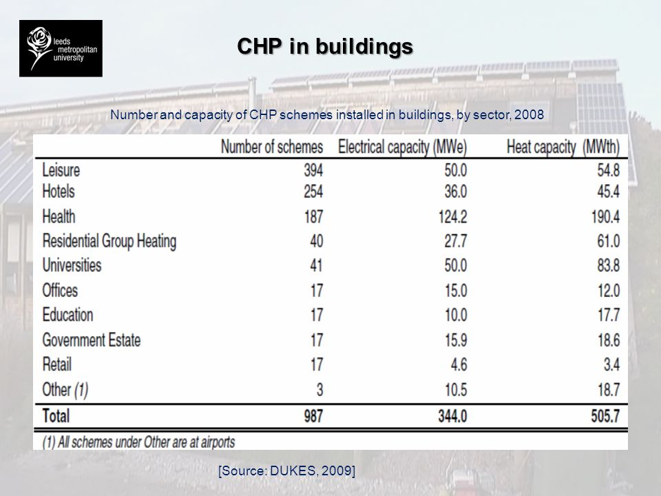 CHP in buildings Number and capacity of CHP schemes installed in buildings, by sector, 2008.
