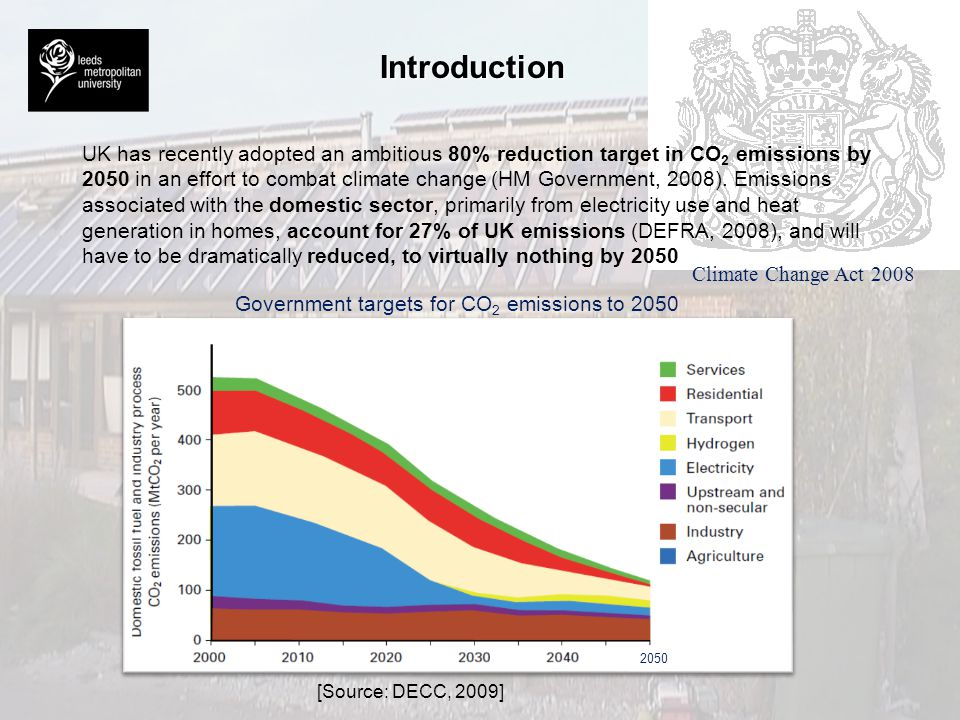 Government targets for CO2 emissions to 2050