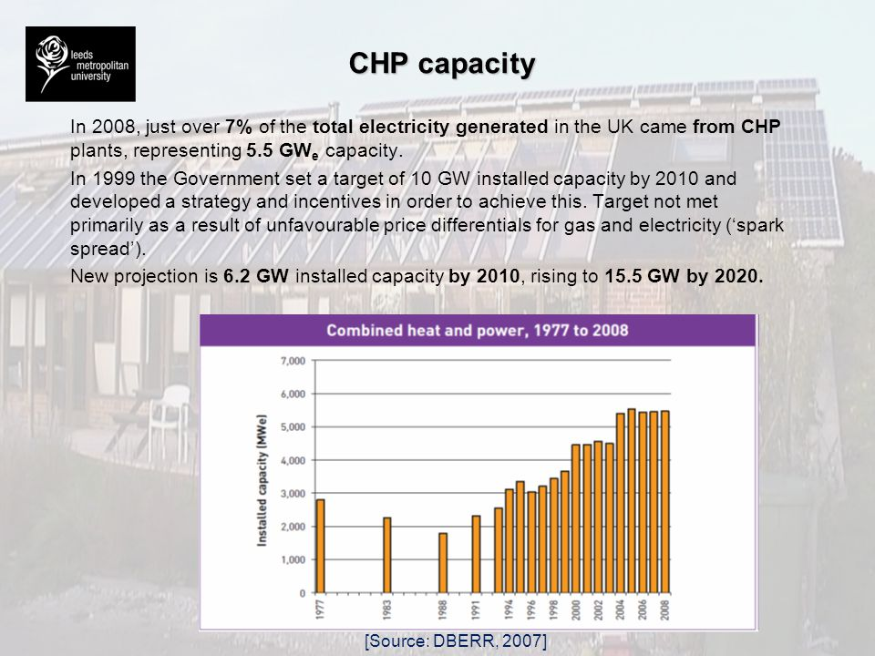 CHP capacity In 2008, just over 7% of the total electricity generated in the UK came from CHP plants, representing 5.5 GWe capacity.