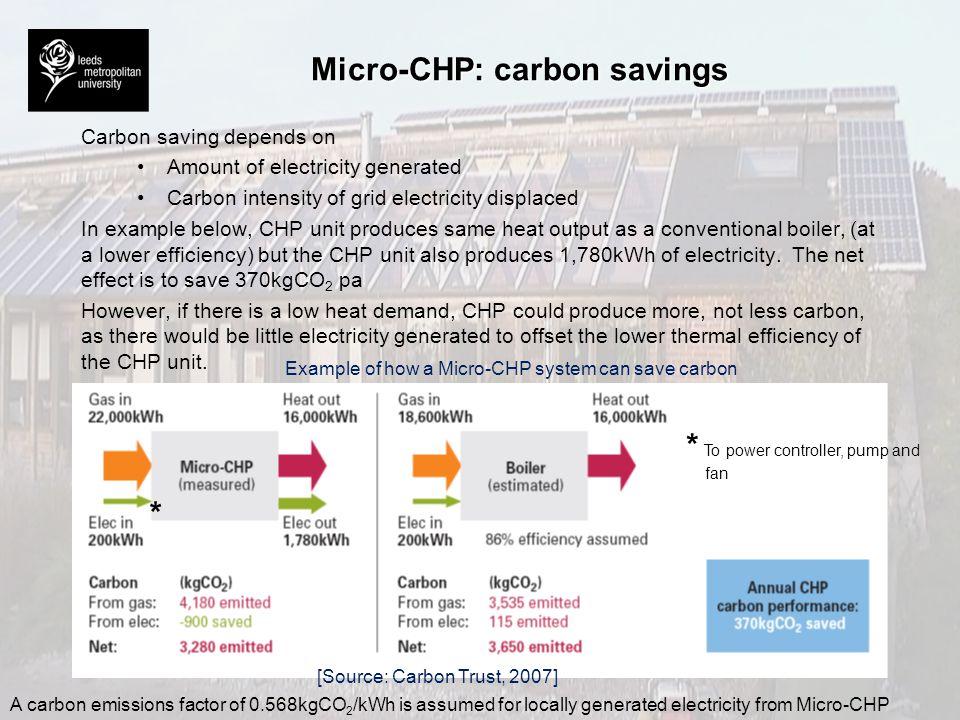Micro-CHP: carbon savings