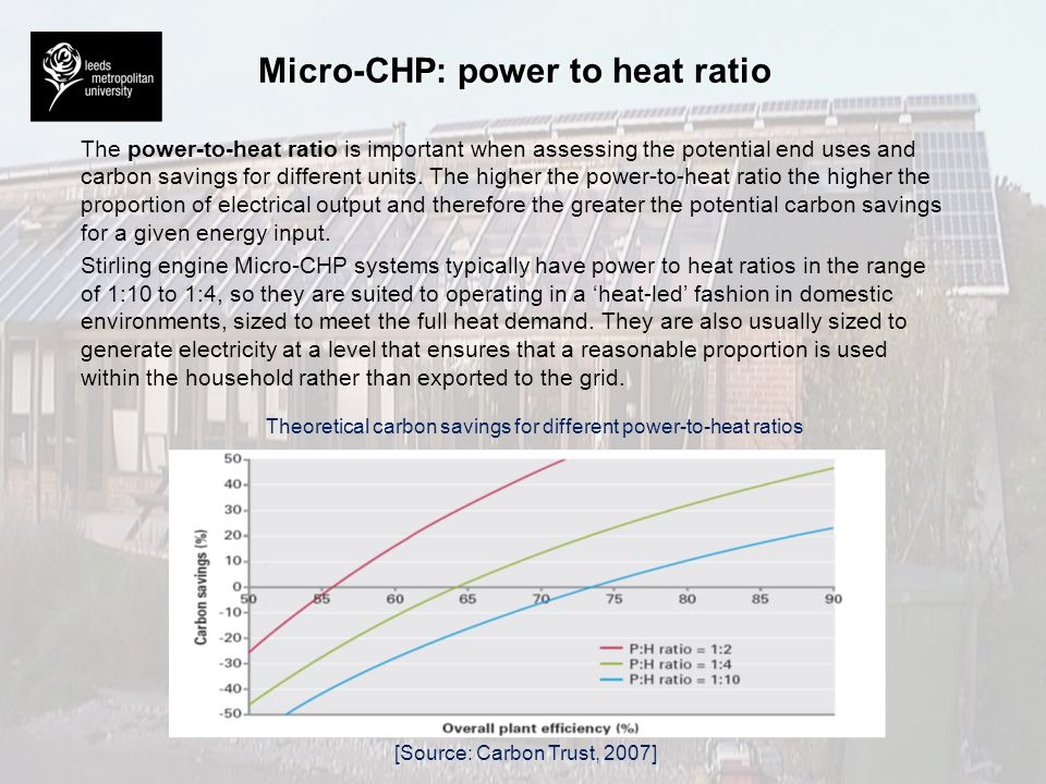 Micro-CHP: power to heat ratio