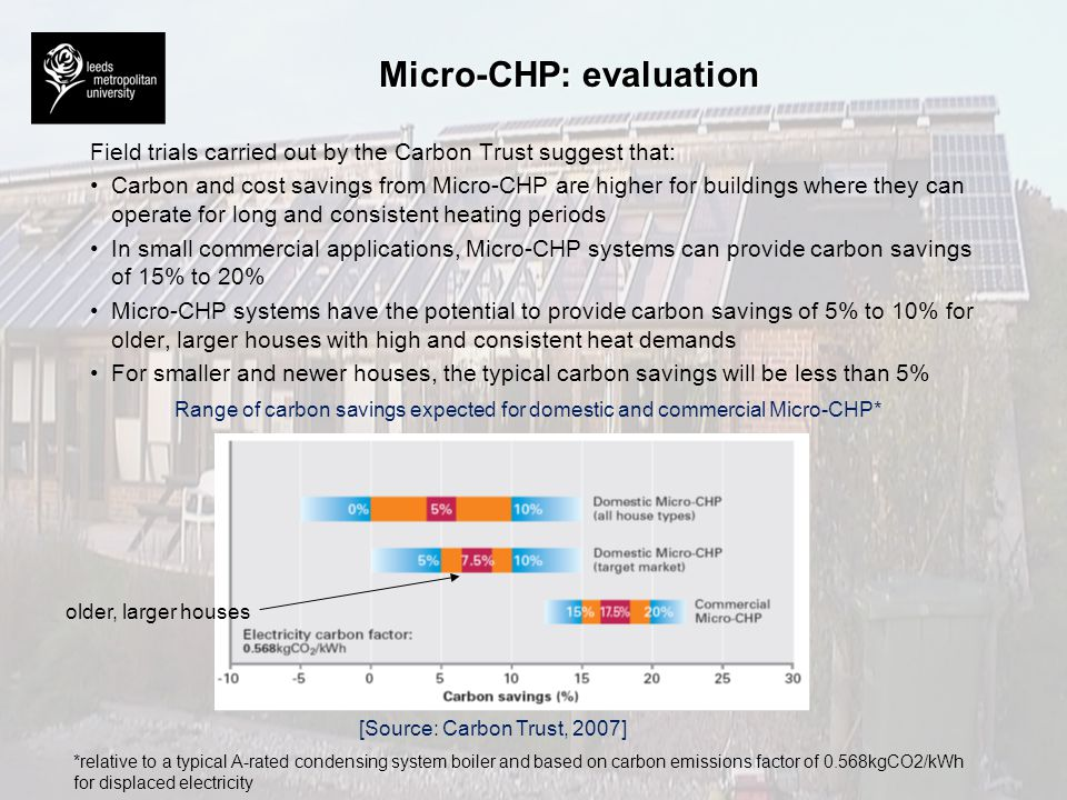 Micro-CHP: evaluation
