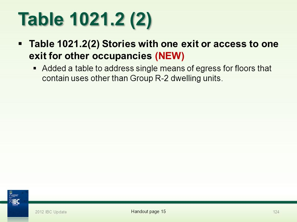 2012 IBC Update Table 1021.2 (2) 4/1/2017. Table 1021.2(2) Stories with one exit or access to one exit for other occupancies (NEW)