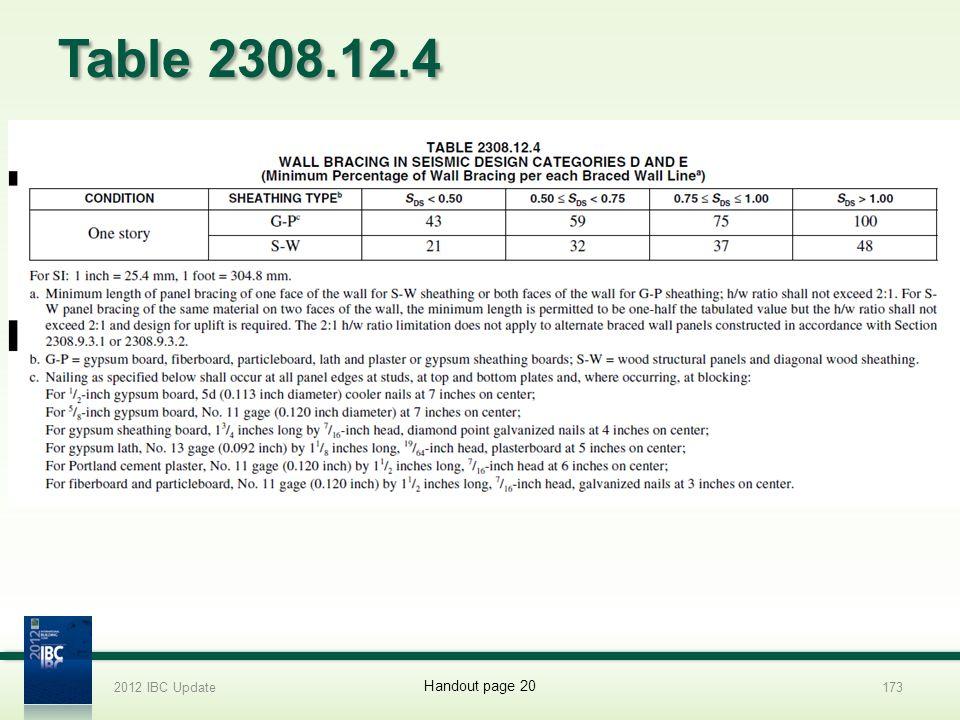 2012 IBC Update 4/1/2017. Table 2308.12.4. 2012 IBC Update.