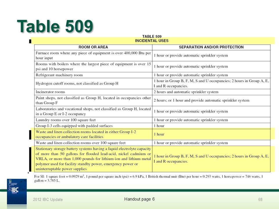 2012 IBC Update 4/1/2017. Table 509. 2012 IBC Update.