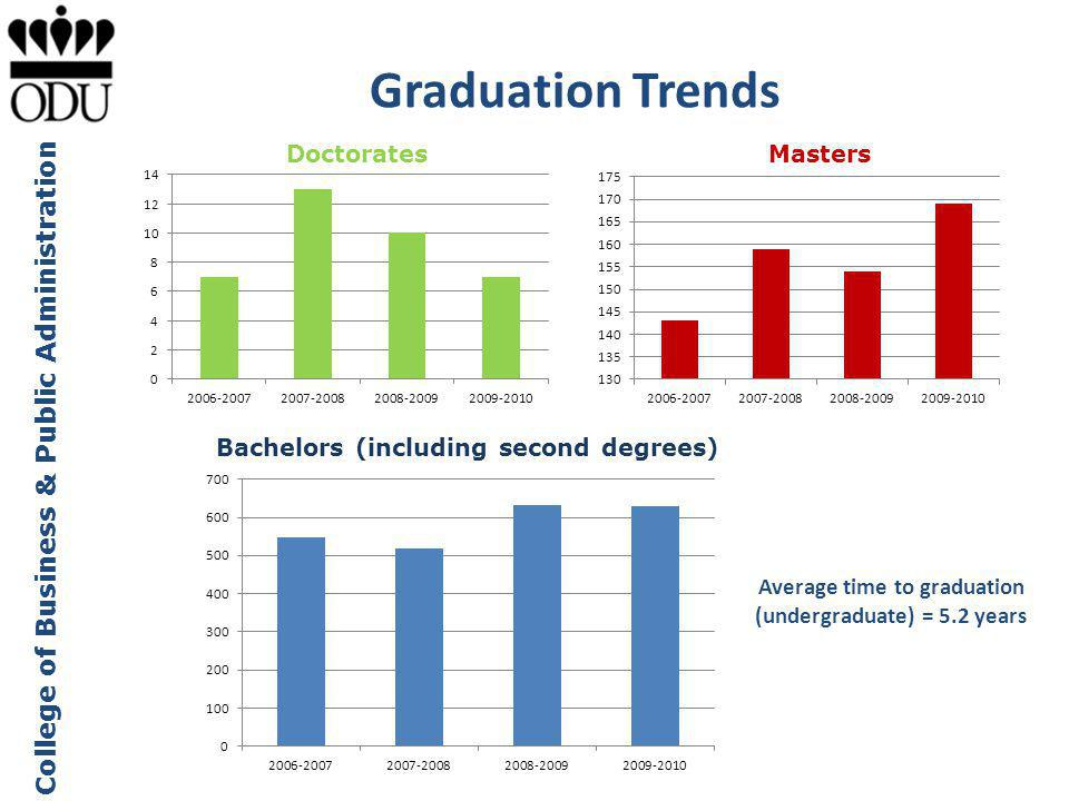 Average time to graduation (undergraduate) = 5.2 years
