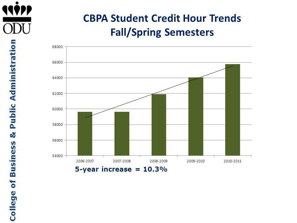 CBPA Student Credit Hour Trends Fall/Spring Semesters
