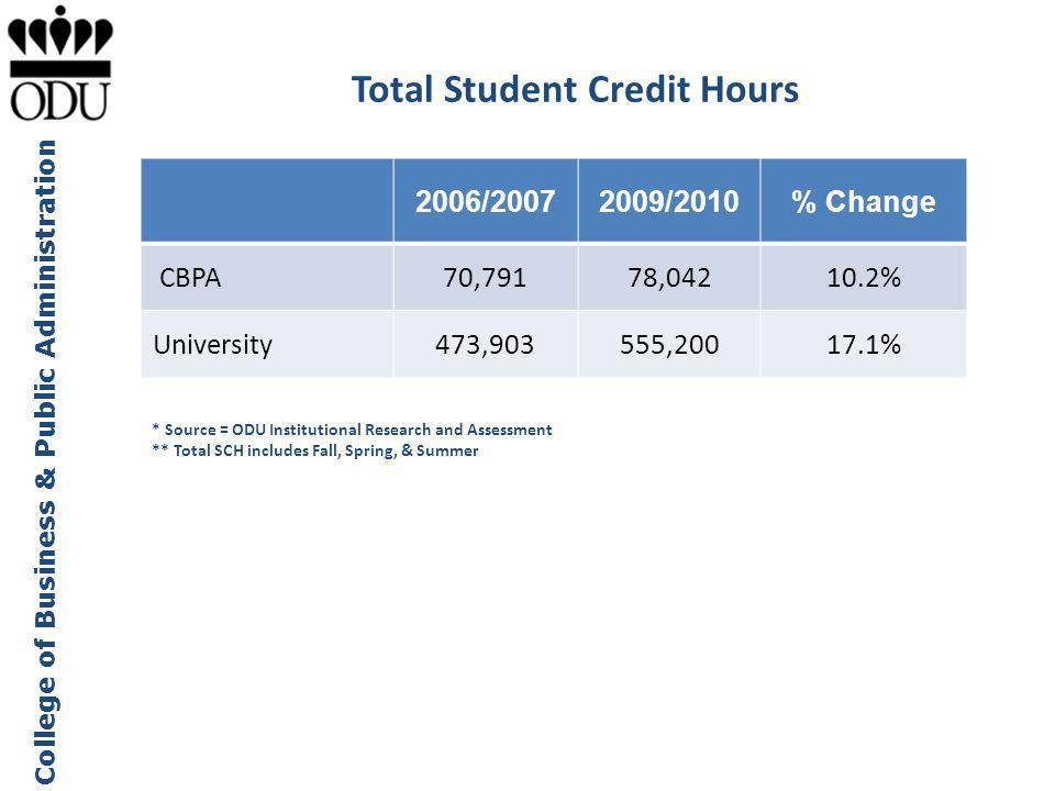 Total Student Credit Hours